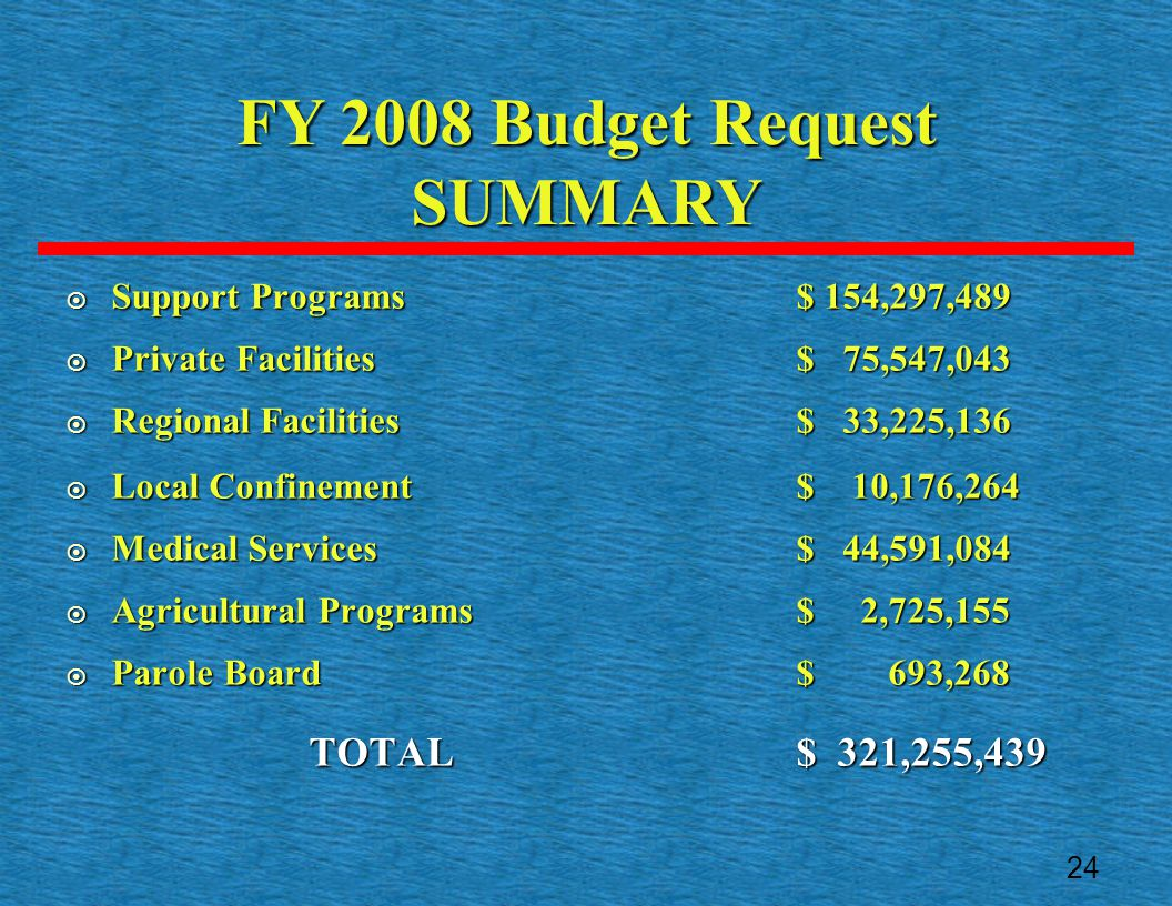 FY 2008 Budget Request SUMMARY  Support Programs $ 154,297,489  Private Facilities$ 75,547,043  Regional Facilities$ 33,225,136  Local Confinement $ 10,176,264  Medical Services $ 44,591,084  Agricultural Programs $ 2,725,155  Parole Board $ 693,268 TOTAL $ 321,255,439 24