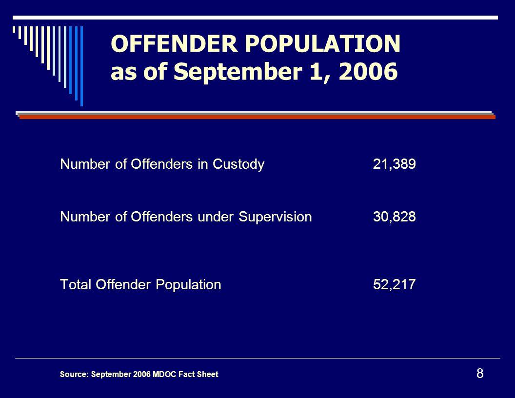 OFFENDER POPULATION as of September 1, 2006 Number of Offenders in Custody21,389 Number of Offenders under Supervision30,828 Total Offender Population 52,217 8 Source: September 2006 MDOC Fact Sheet