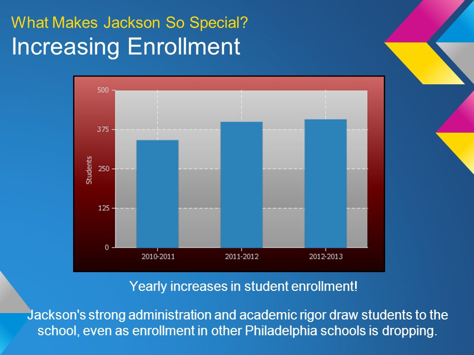 Yearly increases in student enrollment. What Makes Jackson So Special.