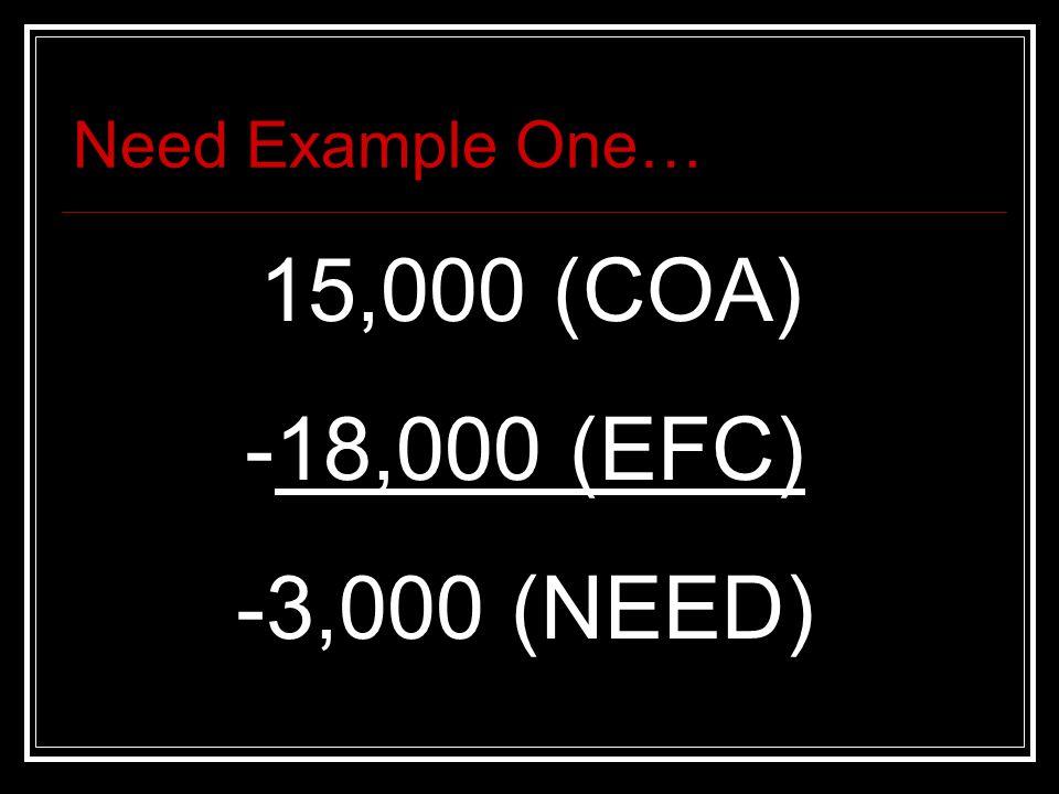Need Example Two… 25,000 (COA) -18,000 (EFC) 7,000 (NEED)