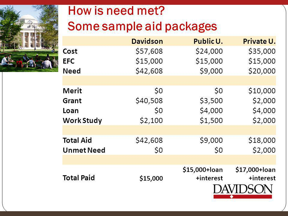 How is need met. Some sample aid packages DavidsonPublic U.Private U.