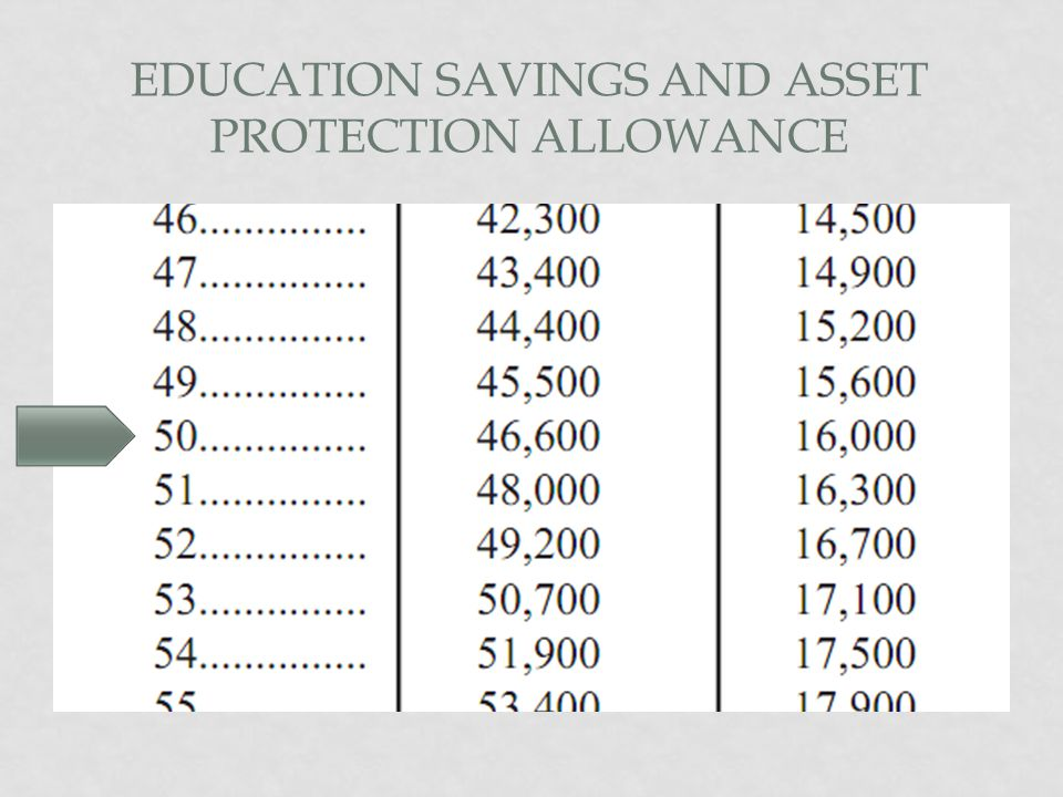EDUCATION SAVINGS AND ASSET PROTECTION ALLOWANCE