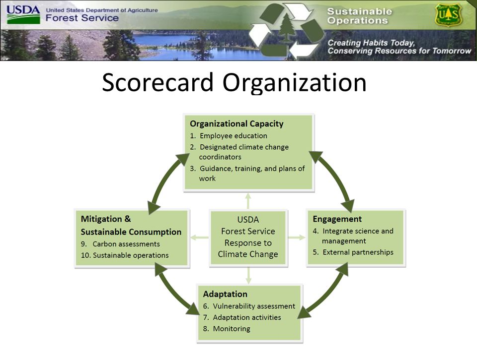 FS Additional Resources R5/PSW Environmental Footprint Report: http://fsweb.psw.fs.fed.us/Sust_Ops- Env_Ftprnt_in_the_FS_Pac_SW_Dec_06.pdfhttp://fsweb.psw.fs.fed.us/Sust_Ops- Env_Ftprnt_in_the_FS_Pac_SW_Dec_06.pdf R5/PSW Sustainable Operations Survey: http://www.fs.fed.us/psw/publications/documents/psw_misc8083.pdf PSW Region Sustainable Operations Wiki: http://fswiki.wo.fs.fed.us/fswiki/sandbox/index.php/Sustainable_Operations _in_the_Forest_Service_Pacific_Southwesthttp://fswiki.wo.fs.fed.us/fswiki/sandbox/index.php/Sustainable_Operations _in_the_Forest_Service_Pacific_Southwest Sustainable Operations Western Collective: http://www.fs.fed.us/sustainableoperations/western-collective.shtml National Sustainable Operations Website: http://www.fs.fed.us/sustainableoperations/index.shtml R5 RO Green Team Intranet Site: http://fsweb.r5.fs.fed.us/program/green/