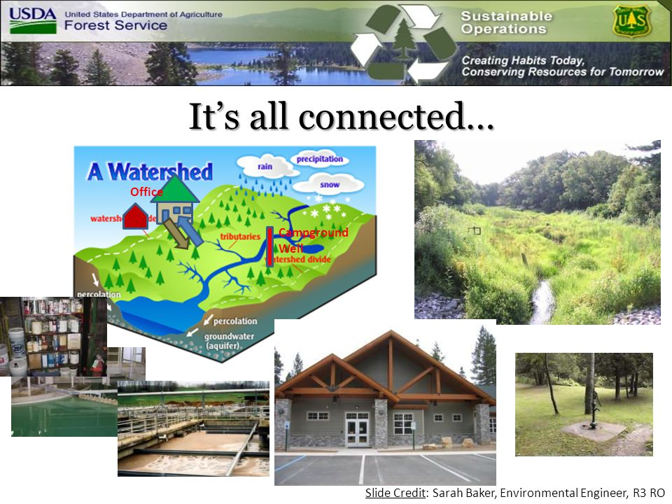Campground Well Office It's all connected… Slide Credit: Sarah Baker, Environmental Engineer, R3 RO