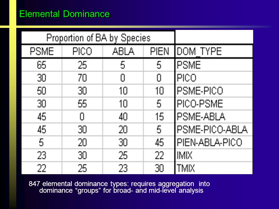 Elemental Dominance 847 elemental dominance types: requires aggregation into dominance groups for broad- and mid-level analysis