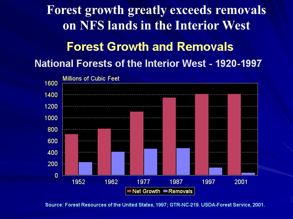 Forest growth greatly exceeds removals on NFS lands in the Interior West