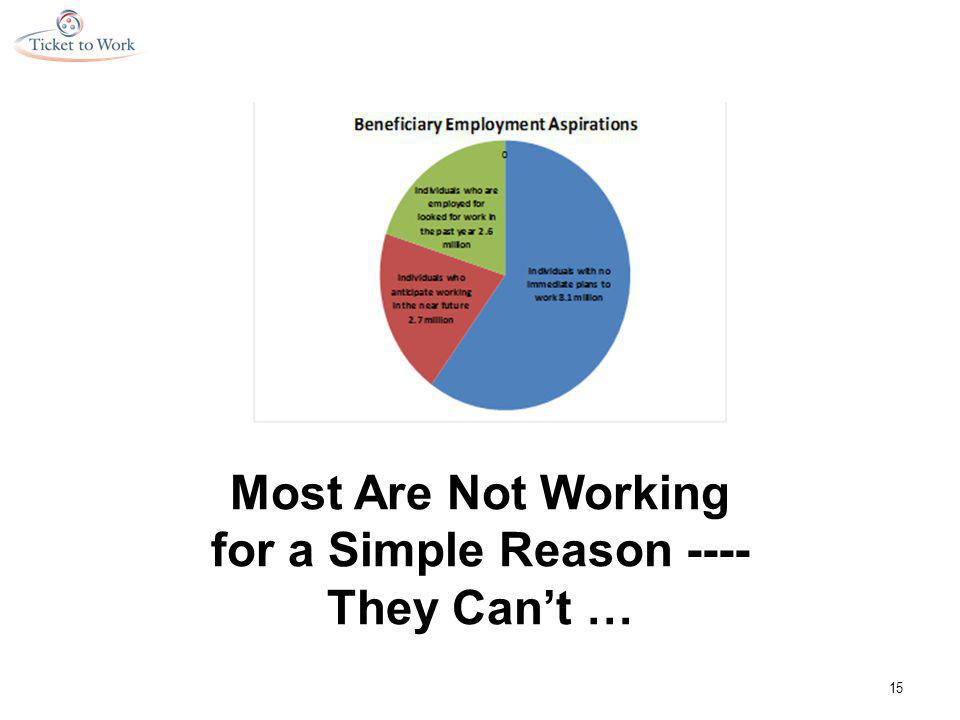 Most Are Not Working for a Simple Reason ---- They Can't … 15