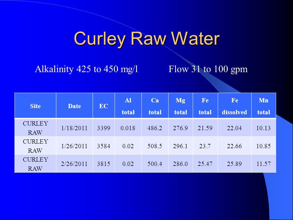Curley Raw Water SiteDateEC Al total Ca total Mg total Fe total Fe dissolved Mn total CURLEY RAW 1/18/201133990.018486.2276.921.5922.0410.13 CURLEY RA