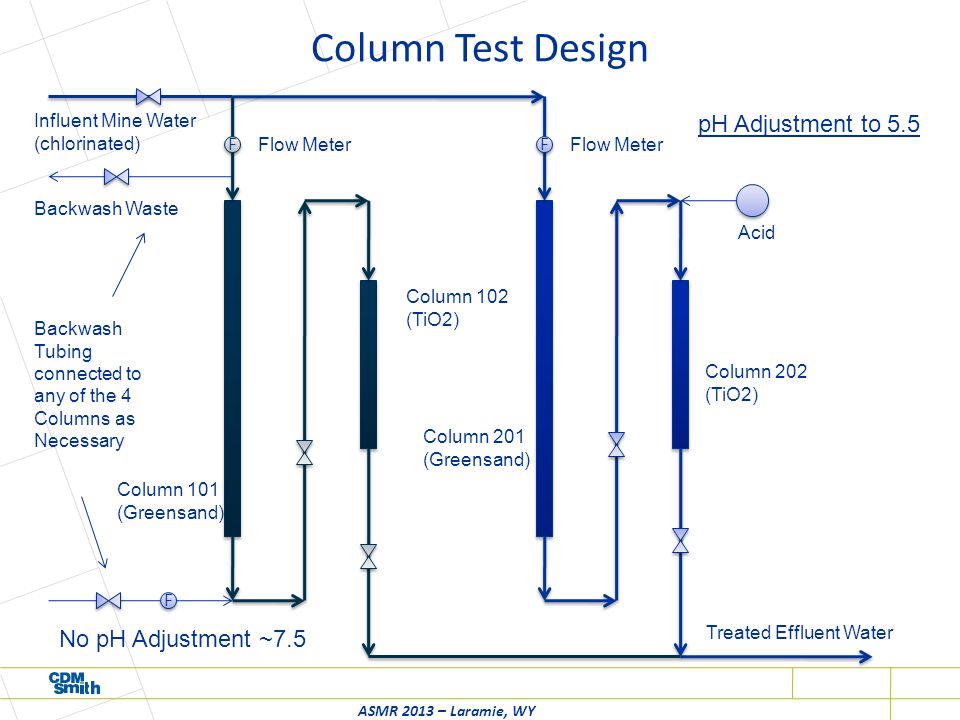 Column Test Design ASMR 2013 – Laramie, WY pH Adjustment to 5.5 No pH Adjustment ~7.5 F F F F Column 102 (TiO2) Column 201 (Greensand) Column 202 (TiO2) Influent Mine Water (chlorinated) Treated Effluent Water Flow Meter F F Backwash Waste Backwash Tubing connected to any of the 4 Columns as Necessary Column 101 (Greensand) Acid