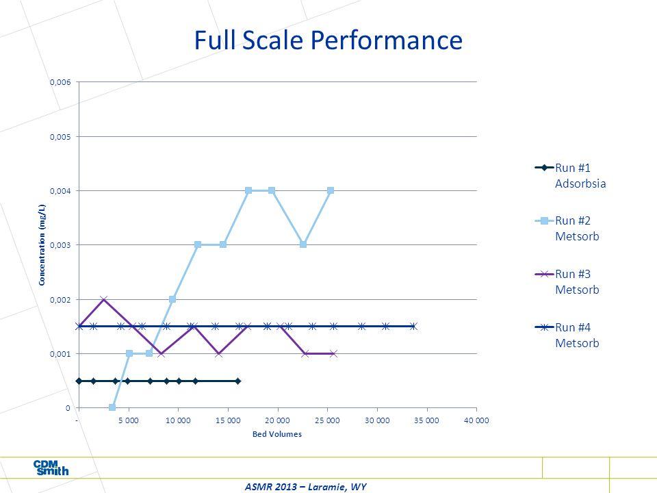 Full Scale Performance ASMR 2013 – Laramie, WY