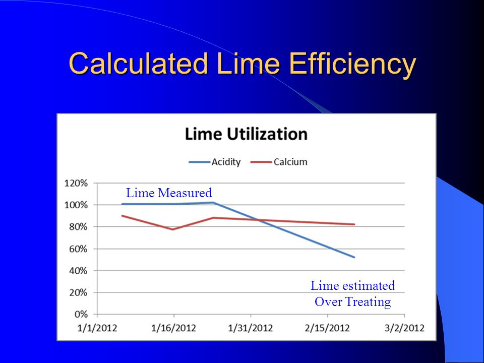Calculated Lime Efficiency Lime estimated Over Treating Lime Measured