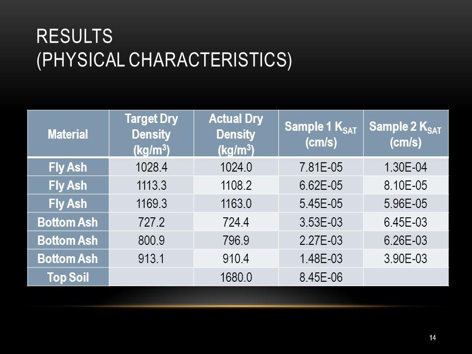 RESULTS (PHYSICAL CHARACTERISTICS) 14 Material Target Dry Density (kg/m 3 ) Actual Dry Density (kg/m 3 ) Sample 1 K SAT (cm/s) Sample 2 K SAT (cm/s) F