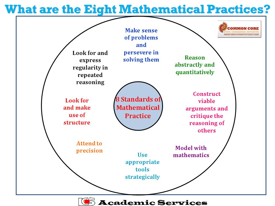 What are the Eight Mathematical Practices.