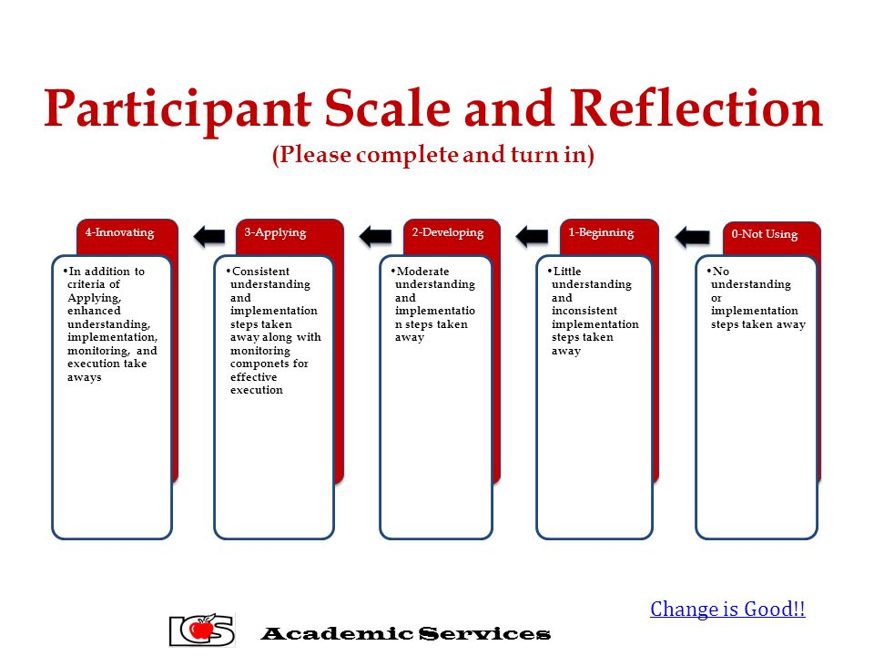 Participant Scale and Reflection (Please complete and turn in) 0-Not Using No understanding or implementation steps taken away 1-Beginning Little understanding and inconsistent implementation steps taken away 2-Developing Moderate understanding and implementatio n steps taken away 3-Applying Consistent understanding and implementation steps taken away along with monitoring componets for effective execution 4-Innovating In addition to criteria of Applying, enhanced understanding, implementation, monitoring, and execution take aways Academic Services Change is Good!!