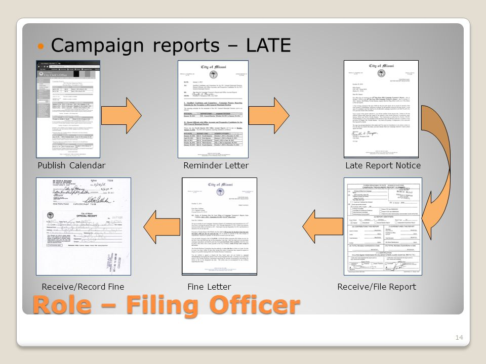 Role – Filing Officer Campaign reports – LATE Publish CalendarReminder Letter Receive/File ReportReceive/Record FineFine Letter Late Report Notice 14