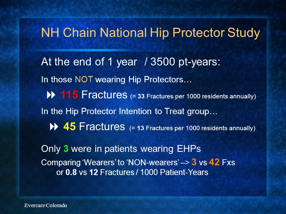 Evercare Colorado NH Chain National Hip Protector Study At the end of 1 year / 3500 pt-years: In those NOT wearing Hip Protectors…  115 Fractures (=