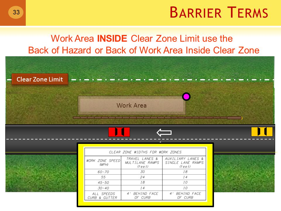 B ARRIER T ERMS Work Area Work Area INSIDE Clear Zone Limit use the Back of Hazard or Back of Work Area Inside Clear Zone 33