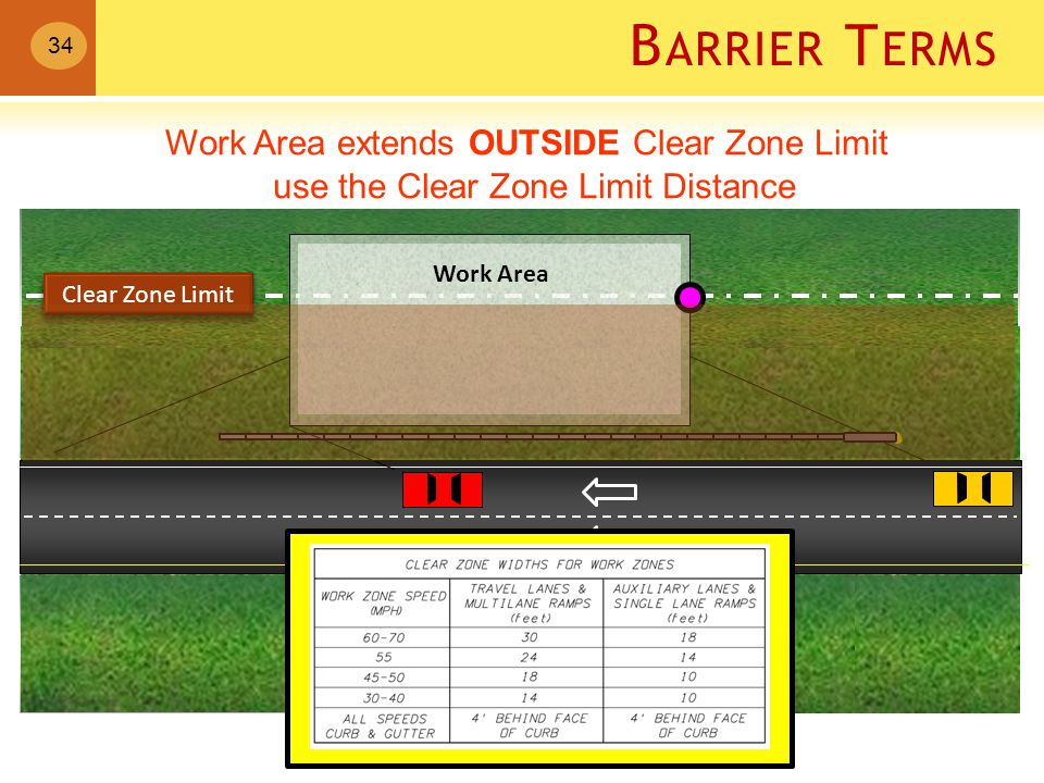B ARRIER T ERMS Work Area extends OUTSIDE Clear Zone Limit use the Clear Zone Limit Distance Work Area 34