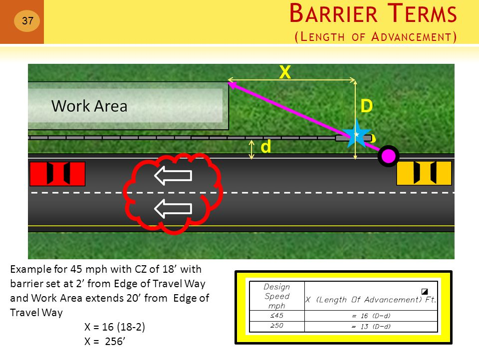 D d X Example for 45 mph with CZ of 18' with barrier set at 2' from Edge of Travel Way and Work Area extends 20' from Edge of Travel Way X = 16 (18-2) X = 256' B ARRIER T ERMS (L ENGTH OF A DVANCEMENT ) 37
