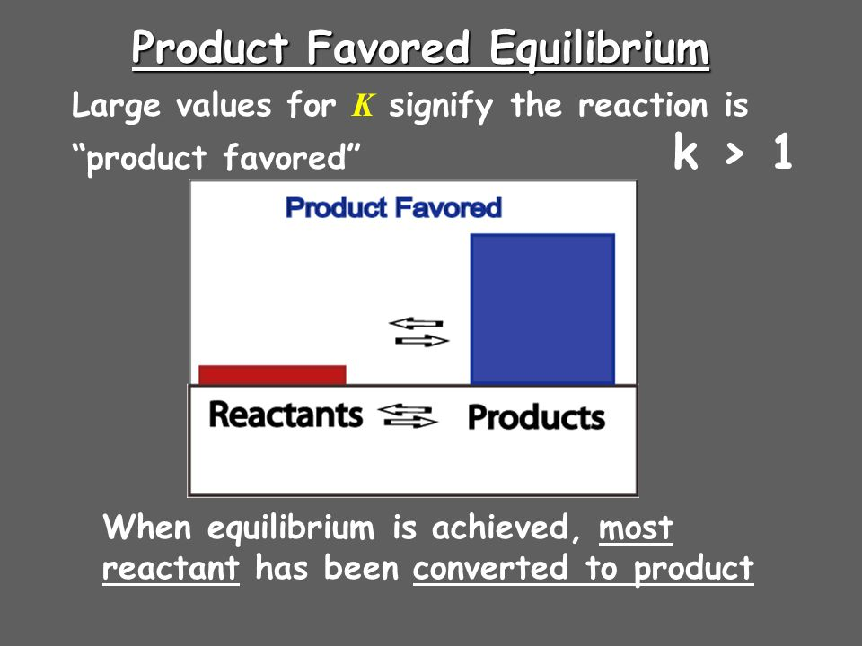 "Product Favored Equilibrium Large values for K signify the reaction is ""product favored"" k > 1 When equilibrium is achieved, most reactant has been co"