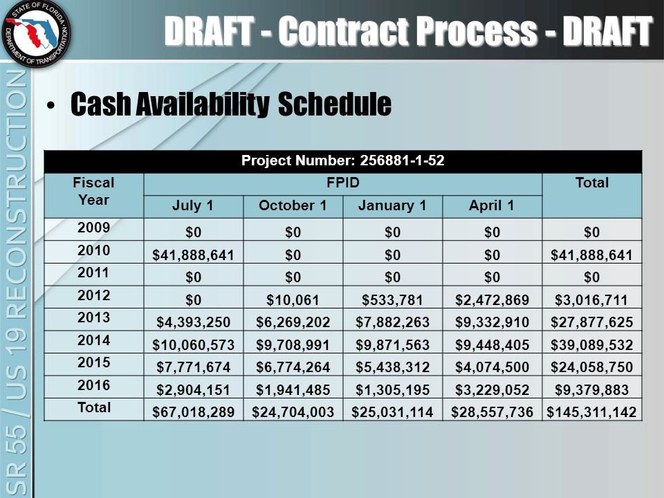 DRAFT - Contract Process - DRAFT Cash Availability Schedule Project Number: 256881-1-52 Fiscal Year FPIDTotal July 1October 1January 1April 1 2009 $0 2010 $41,888,641$0 $41,888,641 2011 $0 2012 $0$10,061$533,781$2,472,869$3,016,711 2013 $4,393,250$6,269,202$7,882,263$9,332,910$27,877,625 2014 $10,060,573$9,708,991$9,871,563$9,448,405$39,089,532 2015 $7,771,674$6,774,264$5,438,312$4,074,500$24,058,750 2016 $2,904,151$1,941,485$1,305,195$3,229,052$9,379,883 Total $67,018,289$24,704,003$25,031,114$28,557,736$145,311,142