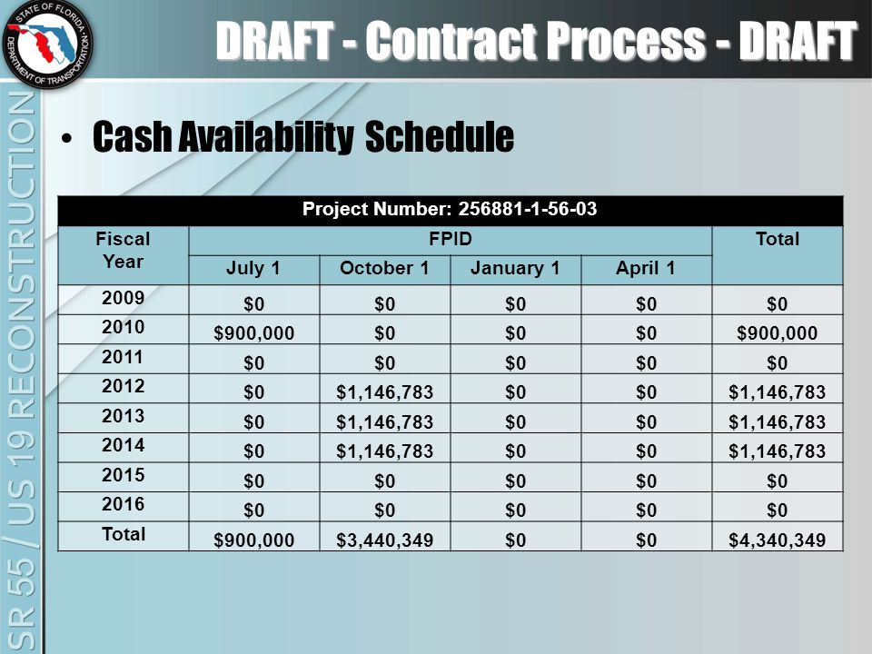 DRAFT - Contract Process - DRAFT Cash Availability Schedule Project Number: 256881-1-56-03 Fiscal Year FPIDTotal July 1October 1January 1April 1 2009 $0 2010 $900,000$0 $900,000 2011 $0 2012 $0$1,146,783$0 $1,146,783 2013 $0$1,146,783$0 $1,146,783 2014 $0$1,146,783$0 $1,146,783 2015 $0 2016 $0 Total $900,000$3,440,349$0 $4,340,349