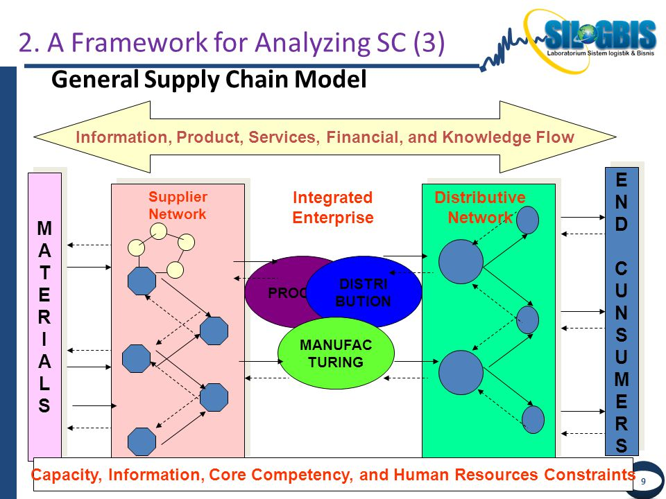 TERIMA KASIH Q & A Next Week Agenda: Research Trend & Opportunities in SCM, e-SCM and e-Commerce