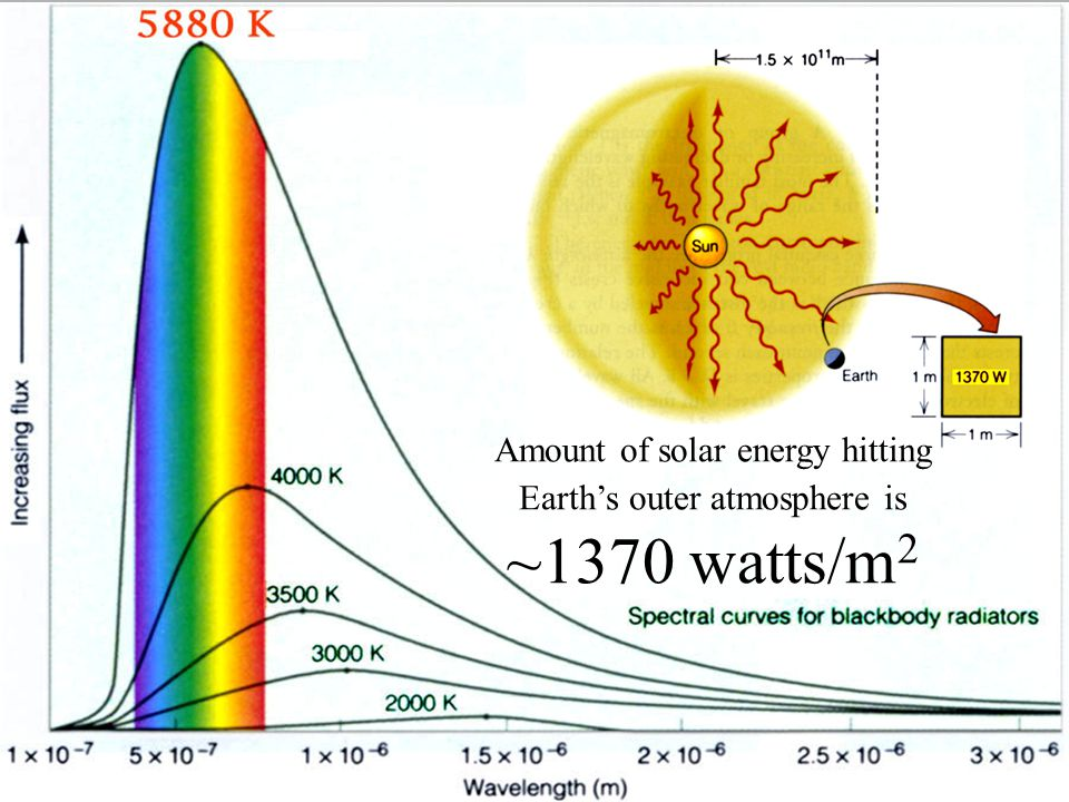 Amount of solar energy hitting Earth's outer atmosphere is ~1370 watts/m 2