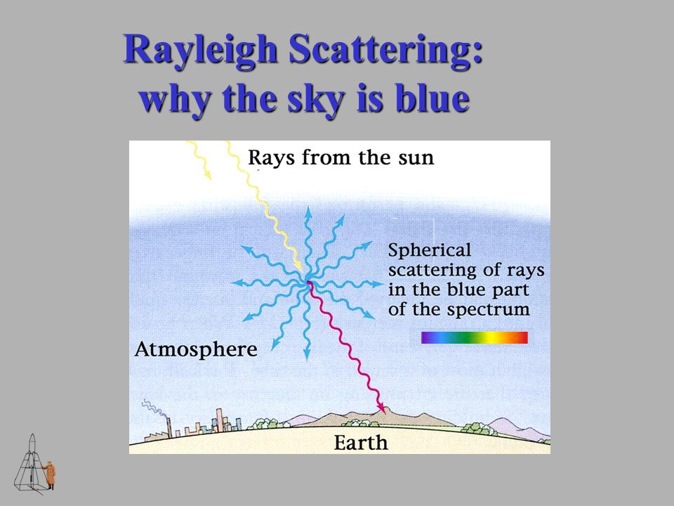 Rayleigh Scattering: why the sky is blue
