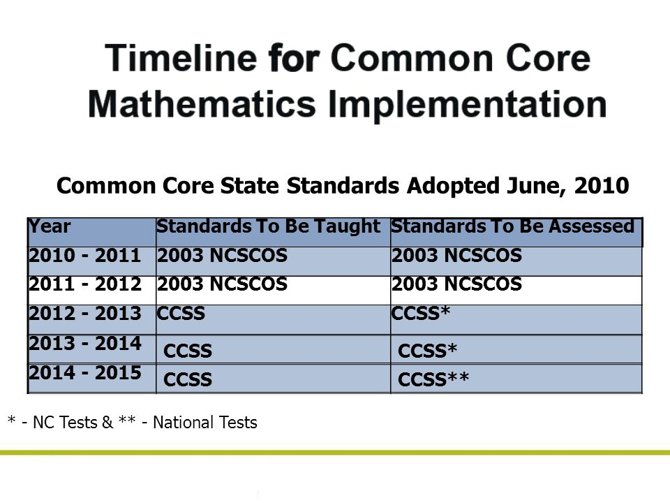 YearStandards To Be TaughtStandards To Be Assessed 2010 - 20112003 NCSCOS 2011 - 20122003 NCSCOS 2012 - 2013CCSSCCSS* 2013 - 2014 CCSSCCSS* 2014 - 2015 CCSSCCSS** Common Core State Standards Adopted June, 2010 * - NC Tests & ** - National Tests