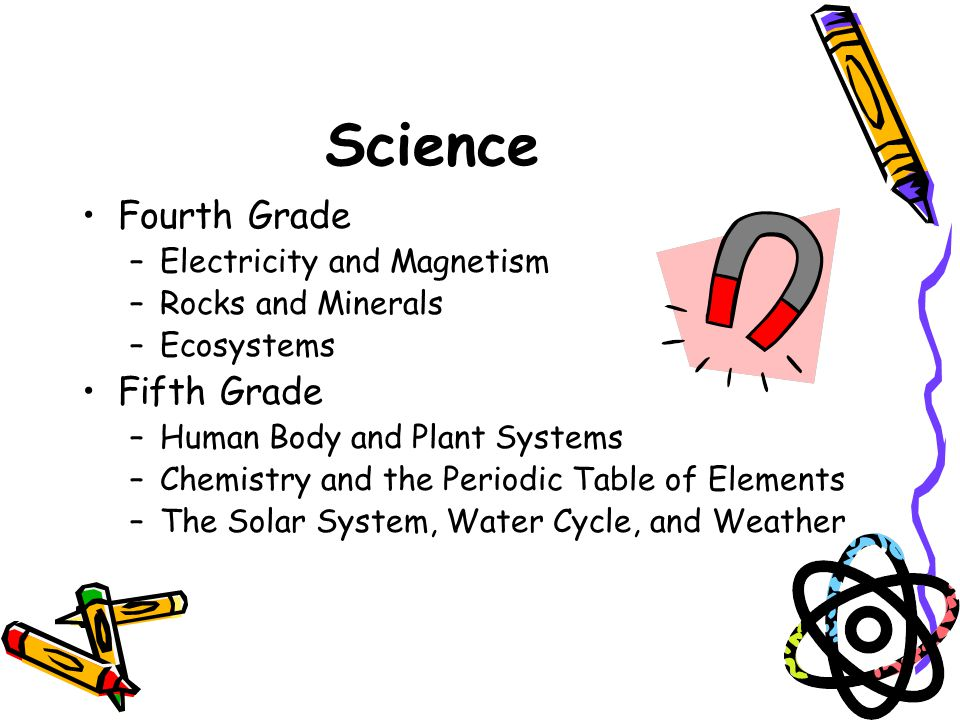 Science Fourth Grade –Electricity and Magnetism –Rocks and Minerals –Ecosystems Fifth Grade –Human Body and Plant Systems –Chemistry and the Periodic Table of Elements –The Solar System, Water Cycle, and Weather