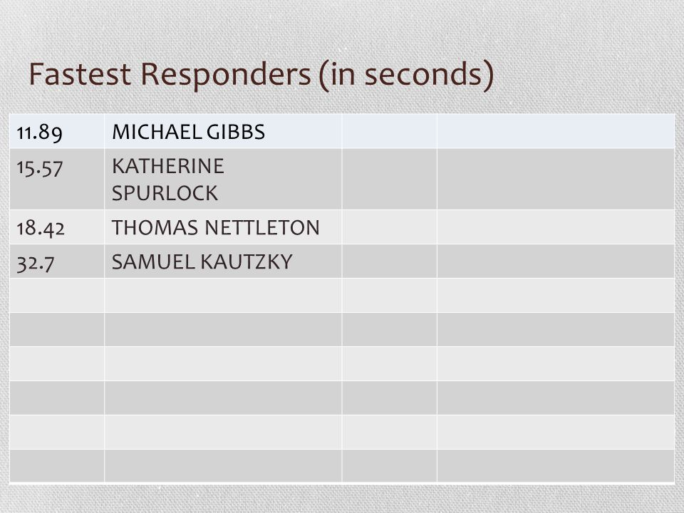 Fastest Responders (in seconds) 11.89MICHAEL GIBBS 15.57KATHERINE SPURLOCK 18.42THOMAS NETTLETON 32.7SAMUEL KAUTZKY