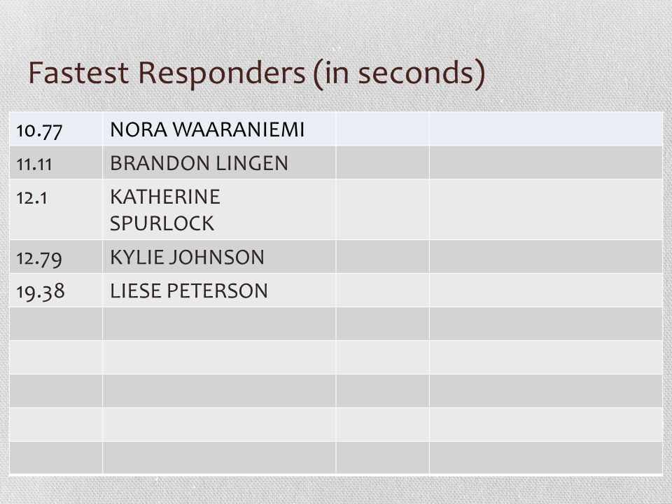 Fastest Responders (in seconds) 10.77NORA WAARANIEMI 11.11BRANDON LINGEN 12.1KATHERINE SPURLOCK 12.79KYLIE JOHNSON 19.38LIESE PETERSON