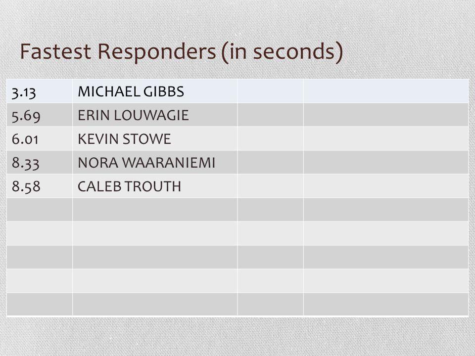 Fastest Responders (in seconds) 3.13MICHAEL GIBBS 5.69ERIN LOUWAGIE 6.01KEVIN STOWE 8.33NORA WAARANIEMI 8.58CALEB TROUTH