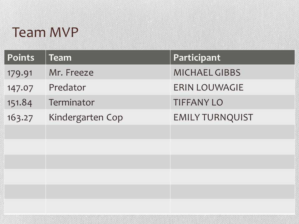 Team MVP PointsTeamParticipant Mr.
