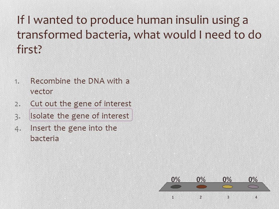 If I wanted to produce human insulin using a transformed bacteria, what would I need to do first.
