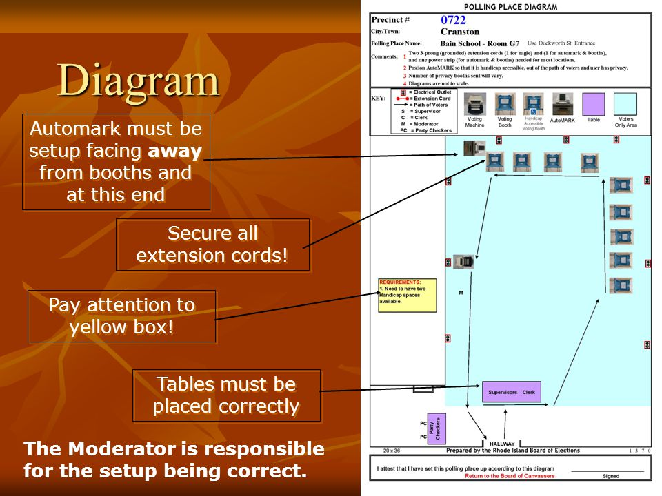 Diagram Automark must be setup facing away from booths and at this end Tables must be placed correctly Secure all extension cords.