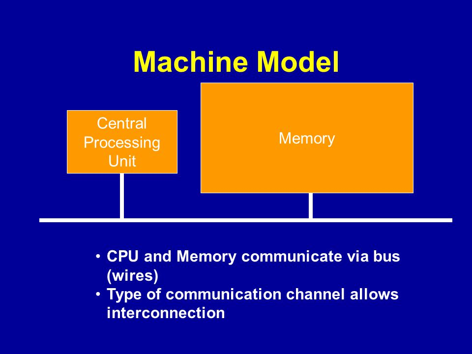 Machine Model Central Processing Unit CPU and Memory communicate via bus (wires) Type of communication channel allows interconnection Memory