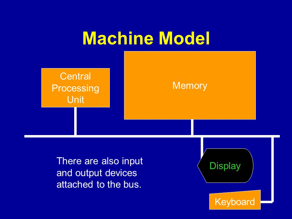 Machine Model Central Processing Unit There are also input and output devices attached to the bus. Memory Keyboard Display