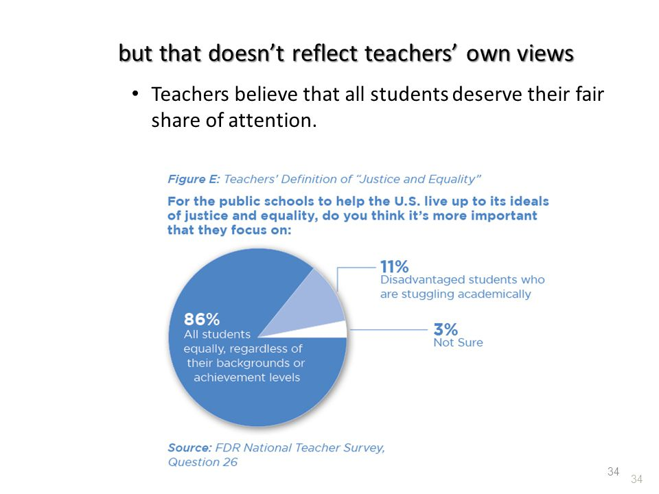 34 but that doesn't reflect teachers' own views Teachers believe that all students deserve their fair share of attention. 34