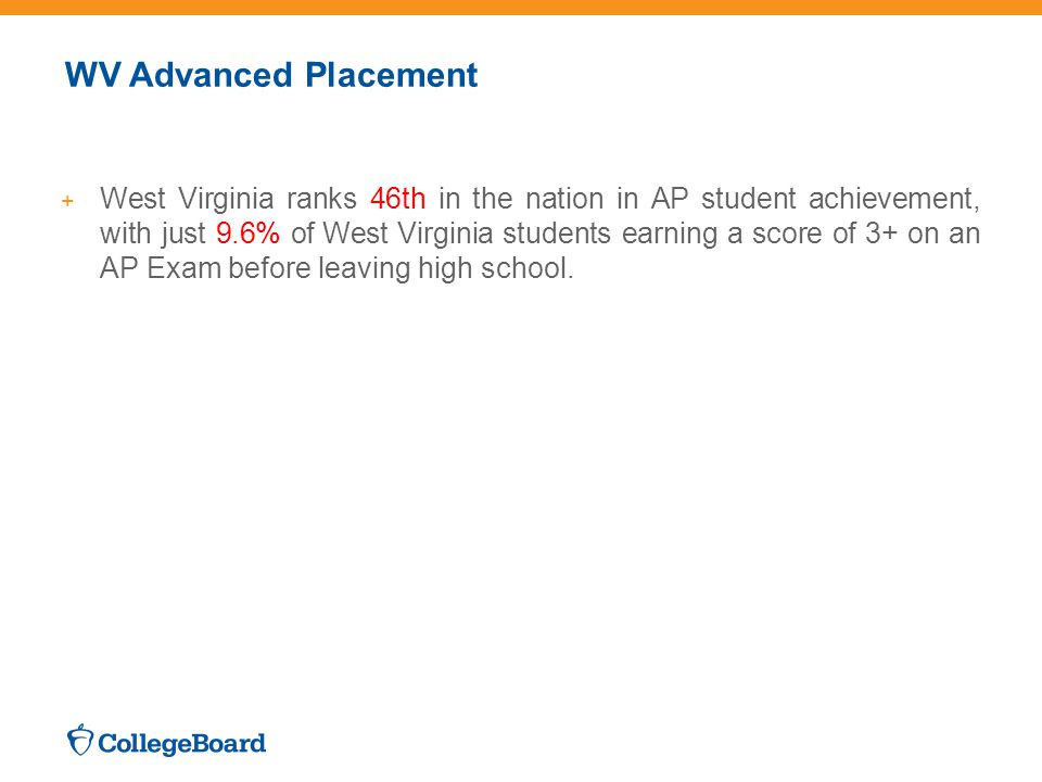 WV Advanced Placement + West Virginia ranks 46th in the nation in AP student achievement, with just 9.6% of West Virginia students earning a score of 3+ on an AP Exam before leaving high school.