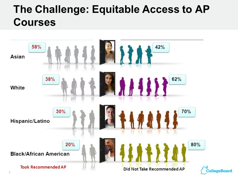 The Challenge: Equitable Access to AP Courses 8 Asian 42% 58% White 62% 38% Hispanic/Latino 70% 30% Black/African American 80% 20% Took Recommended AP Did Not Take Recommended AP