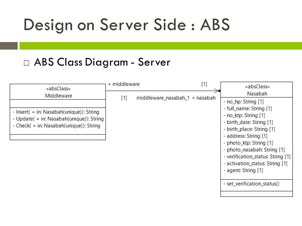 Design on Server Side : ABS  ABS Class Diagram - Server