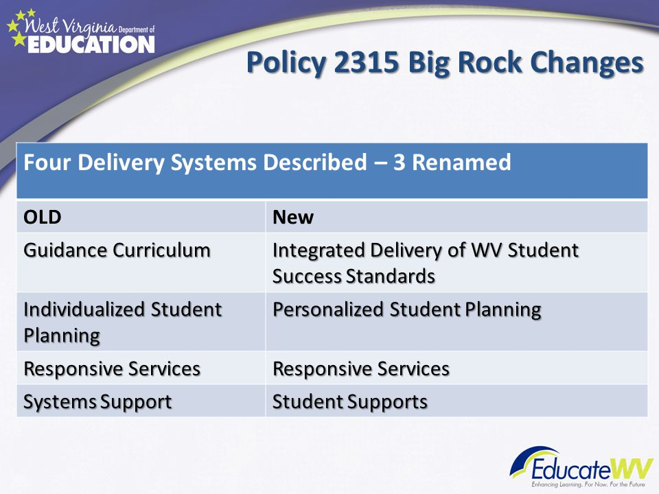 Policy 2315 Big Rock Changes NEW West Virginia Student Success Standards REPLACE school counseling program standards Everyone's responsibility to support student success – Course Integration Cross walk tools – NxtGen Standards E-learning course being developed in each content area Other professional development available upon request – Standards-based advisory systems School leadership team determines priorities and delivery schedule (who, what, when) – Systemically embedded in early learning framework – Student data (Middle and high school needs assessments, discipline referrals, bullying incidences, dropout rate, culture survey, etc.)
