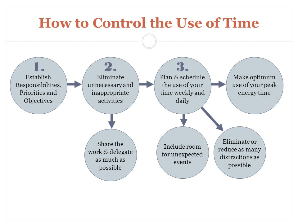 How to Control the Use of Time Establish Responsibilities, Priorities and Objectives 1.
