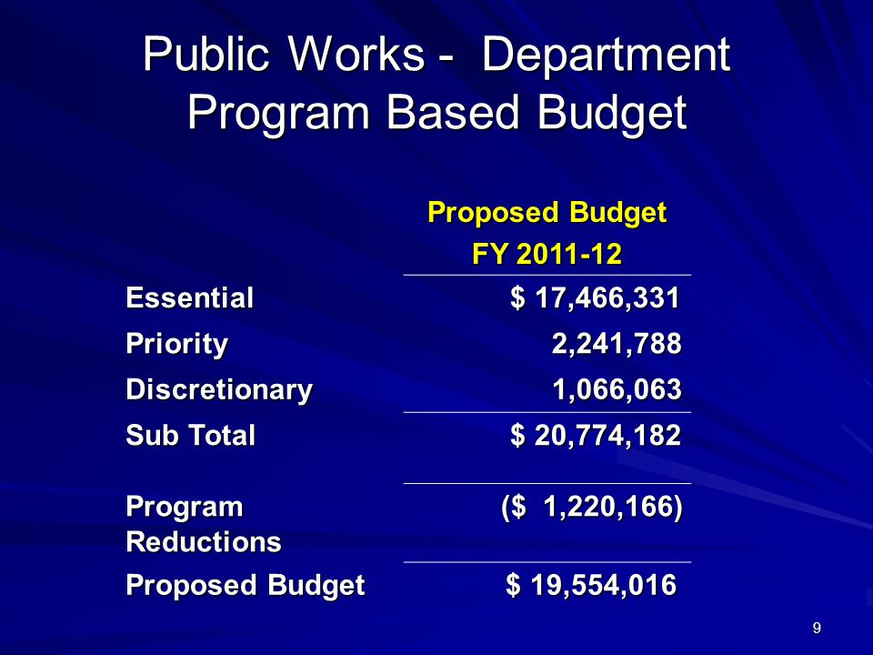 9 Public Works - Department Program Based Budget Proposed Budget FY 2011-12 Essential $ 17,466,331 $ 17,466,331 Priority2,241,788 Discretionary 1,066,063 1,066,063 Sub Total $ 20,774,182 $ 20,774,182 Program Reductions ($ 1,220,166) ($ 1,220,166) Proposed Budget $ 19,554,016 $ 19,554,016