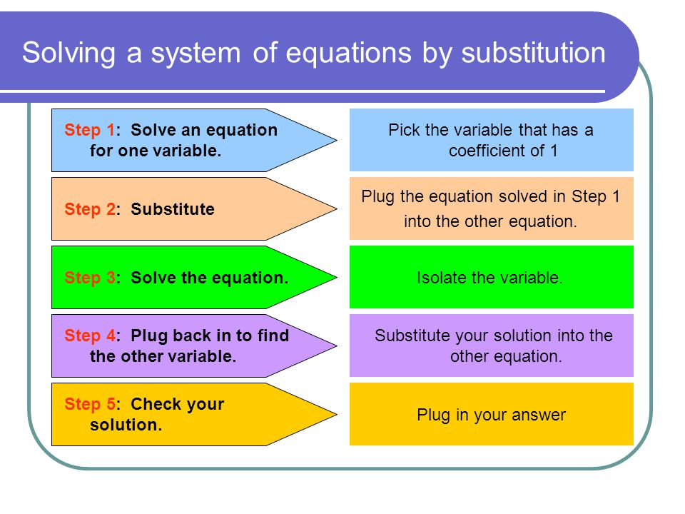 Solving a system of equations by substitution Step 1: Solve an equation for one variable. Step 2: Substitute Step 3: Solve the equation. Step 4: Plug