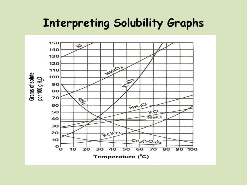 Interpreting Solubility Graphs