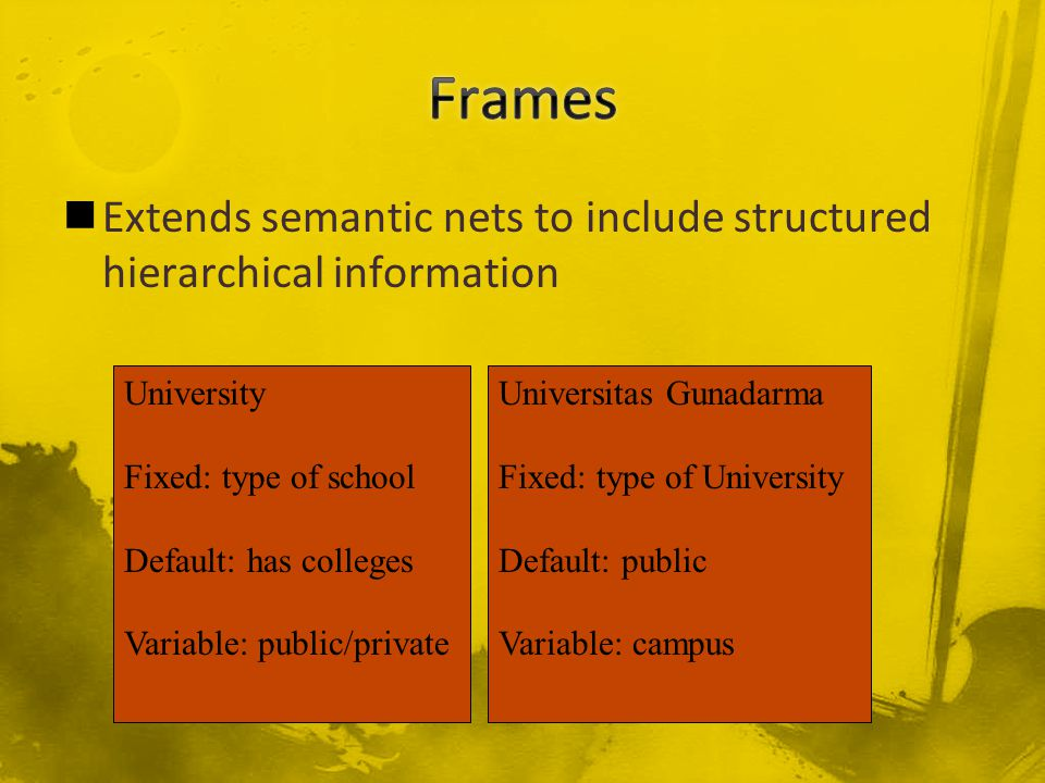 Extends semantic nets to include structured hierarchical information University Fixed: type of school Default: has colleges Variable: public/private Universitas Gunadarma Fixed: type of University Default: public Variable: campus