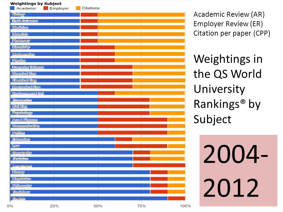 Academic Review (AR) Employer Review (ER) Citation per paper (CPP) Weightings in the QS World University Rankings® by Subject 2004- 2012